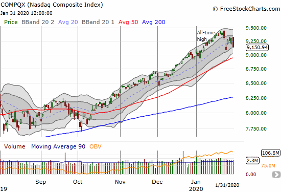 NASDAQ (COMPQX) lost 1.6% but held its low for the week.