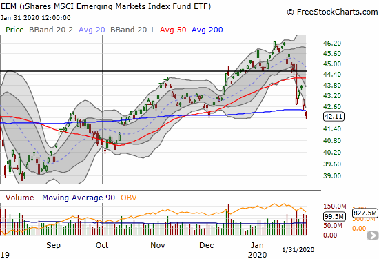 The iShares MSCI Emerging Markets Index Fund ETF (EEM) lost 2.0% and closed near a 2-month low.
