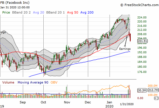 Facebook (FB) lost 3.6% on a 50DMA breakdown and post-earnings follow-through.