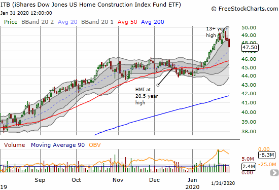The iShares Dow Jones US Home Construction Index Fund ETF (ITB) suffered a large 2.3% one-day loss as part of a pullback from 13+ year highs.