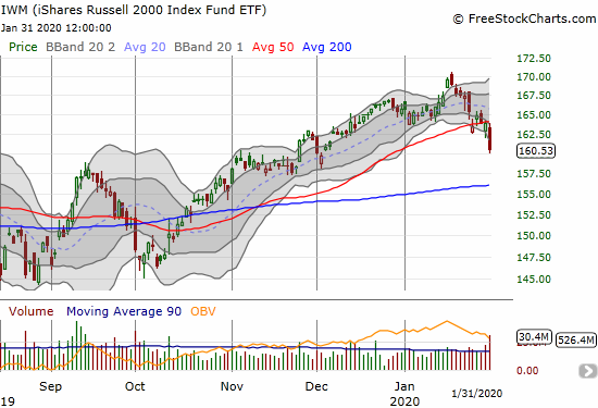 The iShares Russell 2000 Index Fund ETF (IWM) lost 2.1% on a confirmation of its 50DMA breakdown.