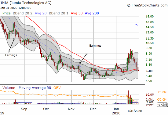 Jumia Technologies (JMIA) confirmed a 50DMA breakdown after reversing its January surge.