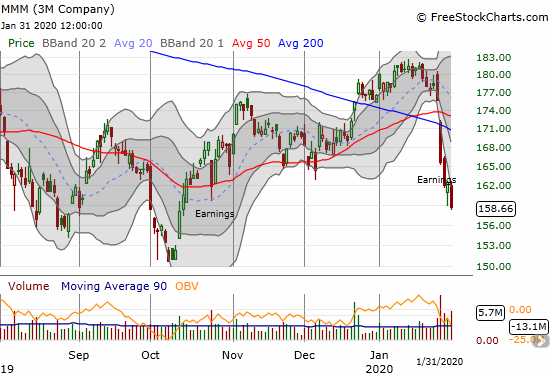 3M Company (MMM) confirmed a post-earnings 50 and 200DMA breakdown.