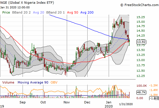 The Global X Nigeria Index ETF (NGE) held support at its converged 50 and 200DMA support.