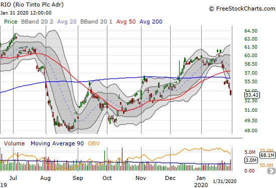 Rio Tinto (RIO) lost 3.2% as part of a confirmation of 200DMA resistance.