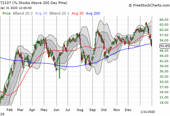 AT200 (T2107) dropped to a 2-month low.