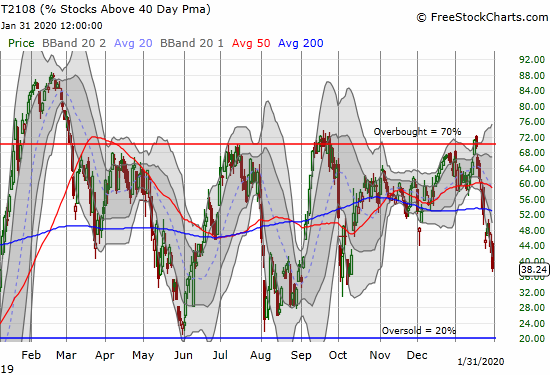 AT40 (T2108) plunged from 47% to 38%, a level last seen in early October