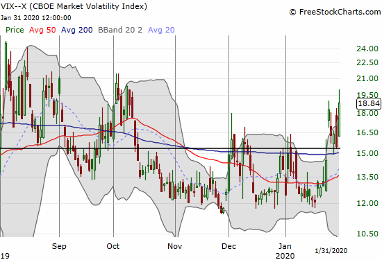 The volatility index (VIX) gained 21.6% after fading from 20.