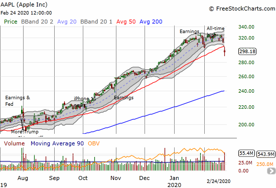 Apple (AAPL) confirmed a topping pattern with a 50DMA breakdown and a 4.8% loss.