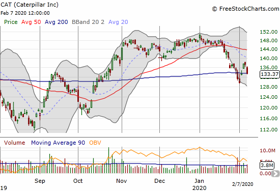 Caterpillar (CAT) lost 2.8% and closed right on top of 200DMA support.