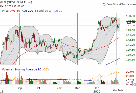SPDR Gold Trust (GLD) is rebounding from a large gap down on Tuesday.