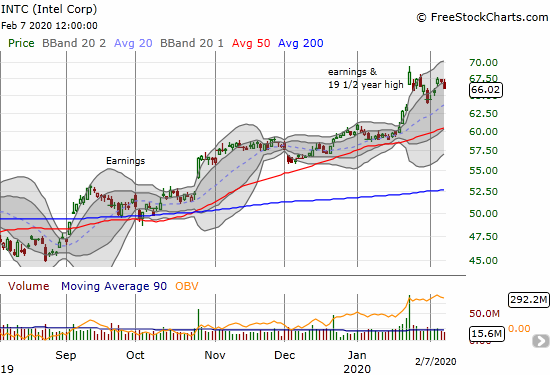 Intel (INTC) rebounded from a near complete reversal of its post-earnings gains.