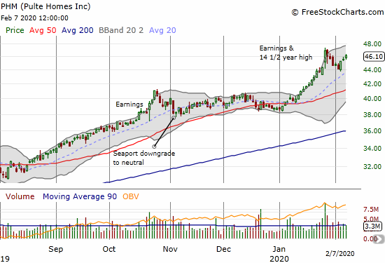 Pulte Homes (PHM) is rebounding from a post-earnings reversal.