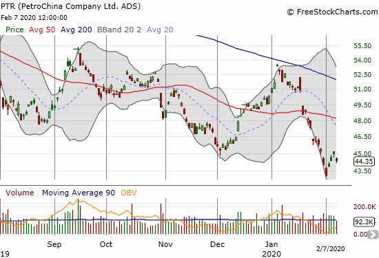 PetroChina Company Ltd (PTR) hit a near 16-year low last week.