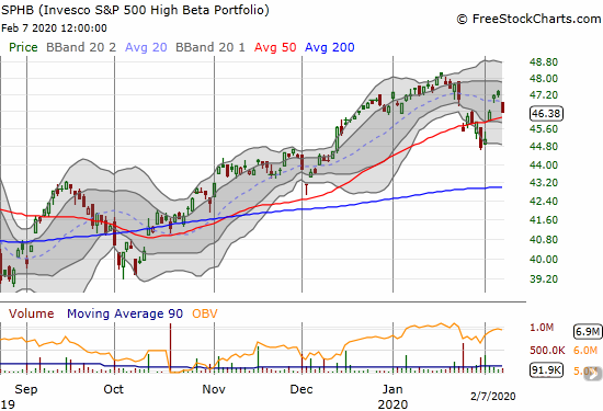 The Invesco S&P 500 High Beta ETF (SPHB) stopped short of its all-time high before losing 1.7% on Friday