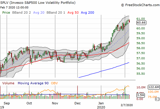 The Invesco S&P 500 Low Volatility ETF (SPLV) lost 0.3% as it barely pulled away from its all-time high.