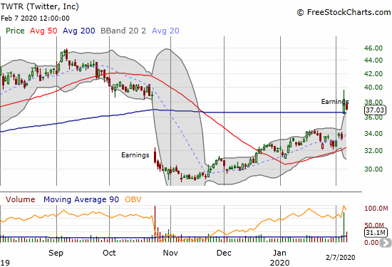 Twitter (TWTR) broke out above its 200DMA on a 15.0% post-earnings gain. Sellers almost took TWTR back to its 200DMA on Friday.