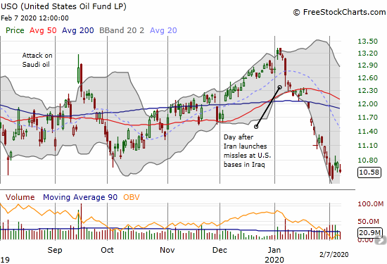 United States Oil Fund (USO) hit a 13-month low last week.