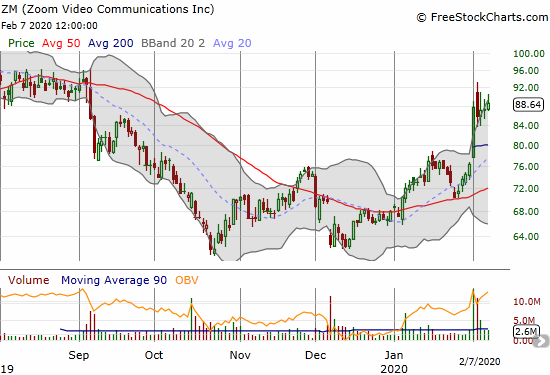 Zoom Technologies (ZM) broke out on Monday with a 14.9% gain.