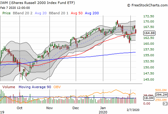 The iShares Russell 2000 Index Fund ETF (IWM) lost 1.2% to close on top of 50DMA support.