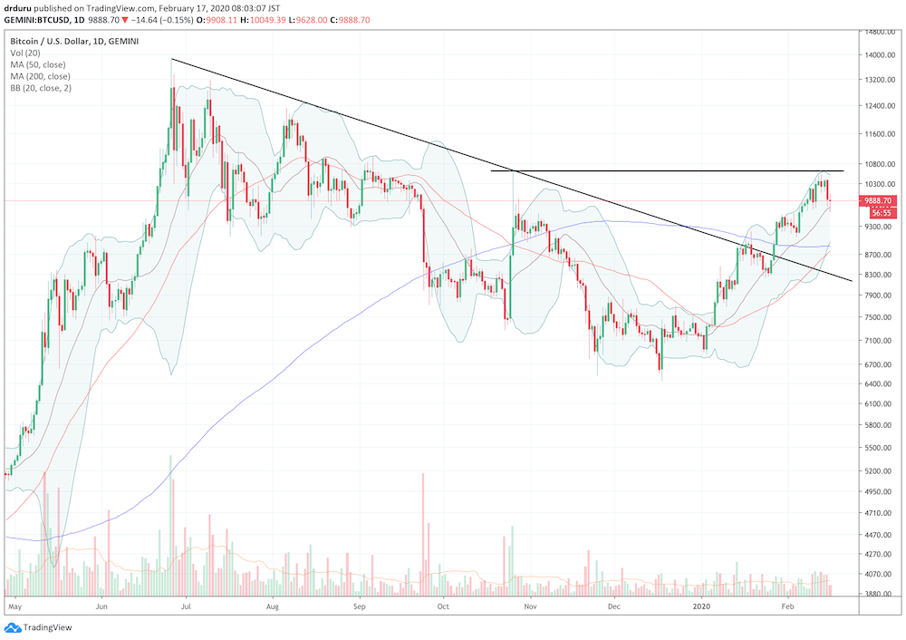 Bitcoin (BTCUSD) broke out from a downtrend in late January but hit a wall at upper resistance last week.
