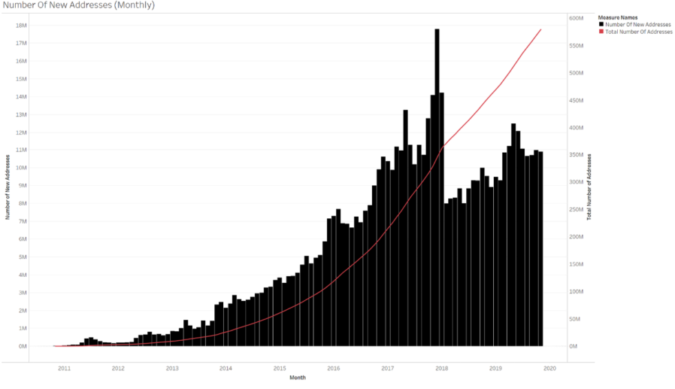Bitcoin address growth is persistent although the rate of growth is nowhere close to the peaks from the last bubble.