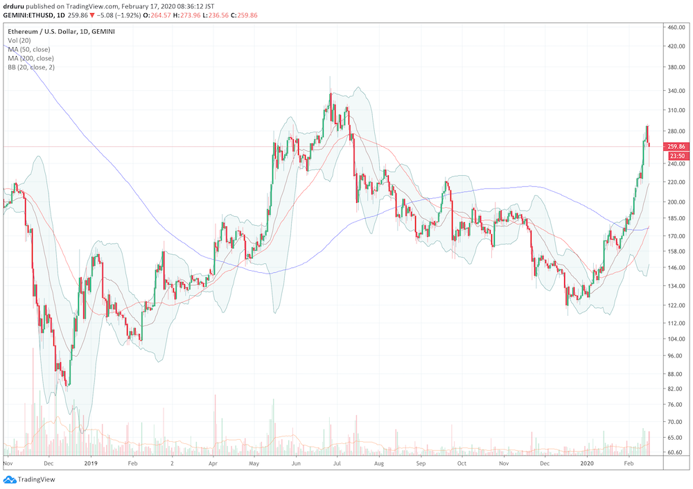 Ethereum (ETH/USD), along with numerous alternative (alt) coins, has enjoyed a sharp rally in 2020 after a 6-month downtrend to end 2019.