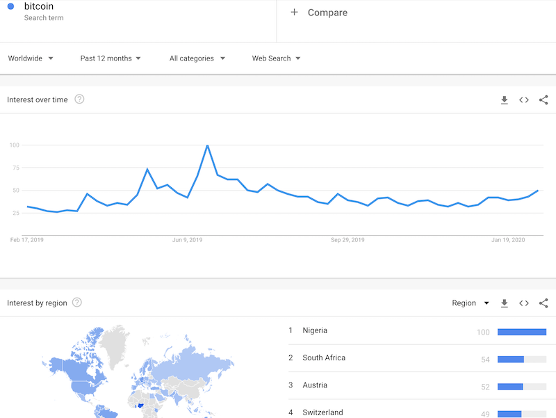 Google Trends for Bitcoin over the past 12 months shows very little uptick in interest since the run-up that accompanied the last peak in Bitcoin's price.
