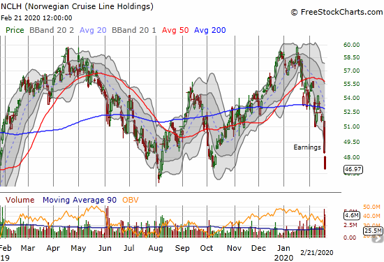 Norwegian Cruise Line Holdings (NCLH) confirmed a 200DMA breakdown thanks to a post-earnings sell-off.