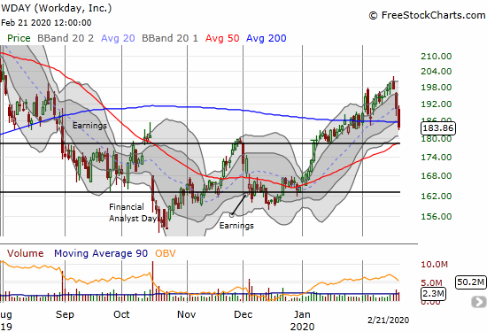 Workday (WDAY) lost 3.5% and finished a complete reversal of its 200DMA breakout.