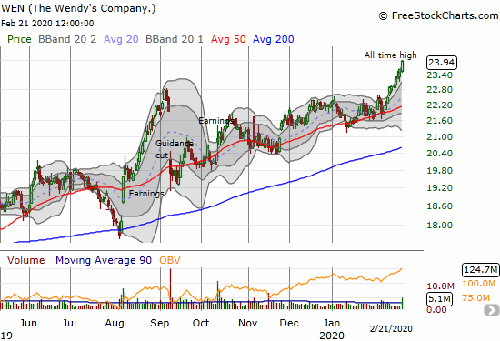 The Wendy's Company (WEN) rode a strong February to all-time highs.