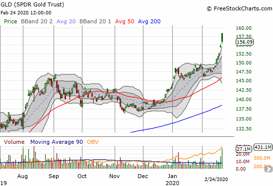 SPDR Gold Trust (GLD) gained 0.9% after a fade from a gap open. GLD closed at a near 7-year high.
