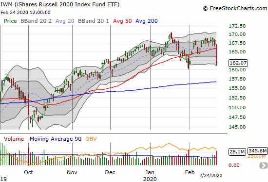 The iShares Russell 2000 Index Fund ETF (IWM) lost 3.0% on a fresh 50DMA breakdown.