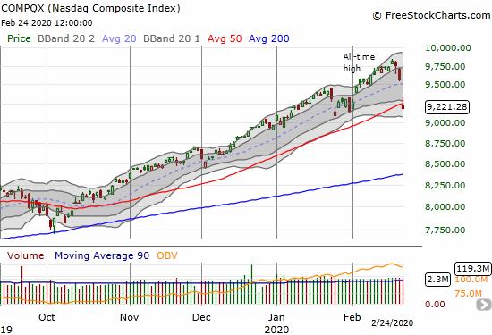 The NASDAQ (COMPQX) lost 3.7% on a 50DMA breakdown.