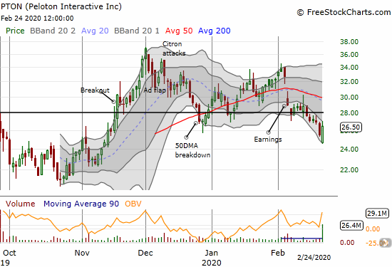 Peloton Interactive (PTON) managed to gain 4.0% as buyers stepped in to soak up extra liquidity