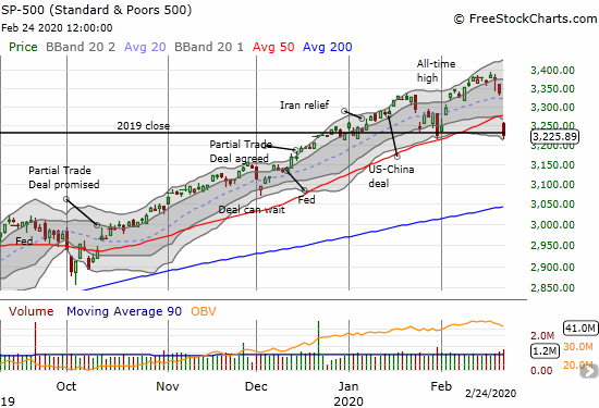 The S&P 500 (SPY) lost 3.4% on a 50DMA breakdown that erased gains for the year.