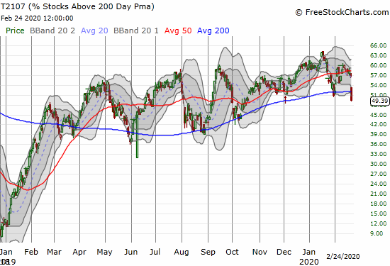 AT200 (T2107) dropped from 57% to 49% to a 4-month low.