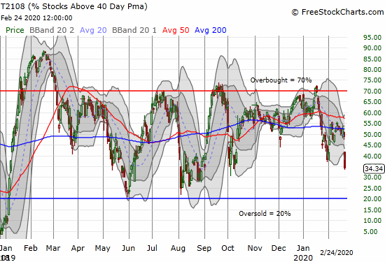 AT40 (T2108) fell from 49% to 34% to close at a 4 1/2 month low.