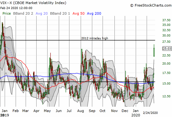 The volatility index (VIX) soared 46.6% to close at 25 and a near 14-month high.