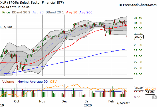 The SPDRS Select Sector Financial ETF (XLF) lost 3.3% on a fresh 50DMA breakdown on a near 3-month low.