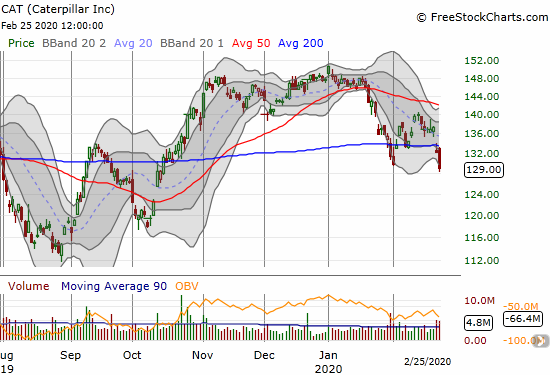 Caterpillar (CAT) lost 2.4% and confirmed its 200DMA breakdown.