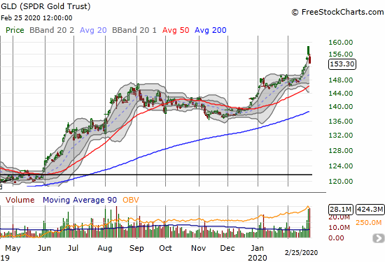 The SPDR Gold Trust (GLD) lost 1.8% and left behind a topping pattern in the form of an island reversal.