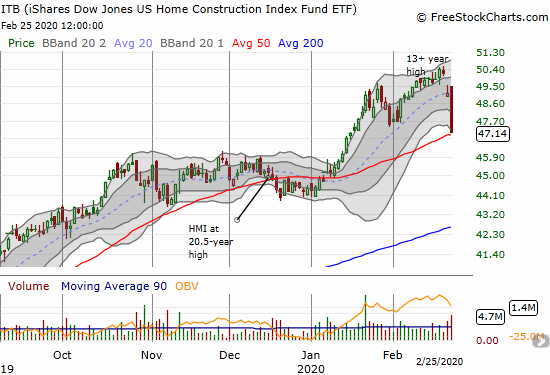 The iShares Dow Jones US Home Construction Index Fund ETF (ITB) lost 4.0% and closed just above its 50DMA support.