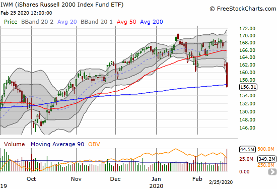 The iShares Russell 2000 Index Fund ETF (IWM) lost 3.6% and broke through 200DMA support.