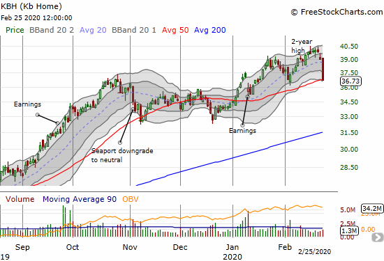 KB Home (KBH) lost 5.8% and closed right on top of its 50DMA.
