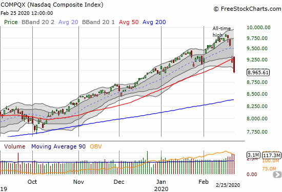 The NASDAQ (COMPQX) lost 2.8% and confirmed its 50DMA breakdown and finished reversing its 2020 gains.