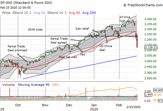 The S&P 500 (SPY) lost 3.0% after an initial gap up. The index confirmed its 50DMA breakdown but is well over-extended below its lower Bollinger Band.