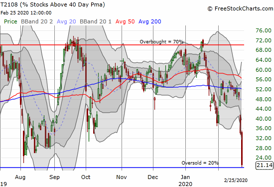AT40 (T2108) bounced perfectly off the oversold threshold and closed at 21.1%