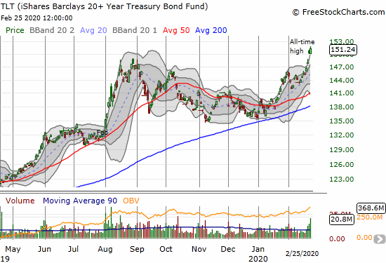 The iShares Barclays 20+ Year Treasury Bond Fund (TLT) gained 0.7% for a second all-time high in a row.