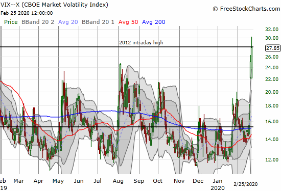 The volatility index (VIX) gained another 11.3% and closed right at the 2012 intraday high.